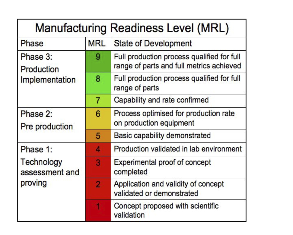 Technology Readiness Levels TRL are a type of measurement system used to assess the maturity level of a particular technology